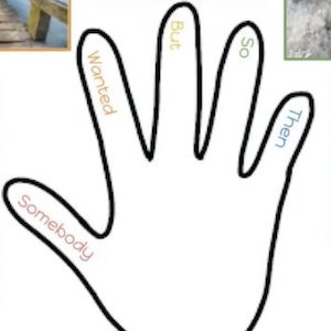 The outline of a hand, each finger labeled with a different word to help remember how to summarize a story