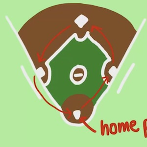 A baseball diamond with directional arrows for which way to run and home plate identified