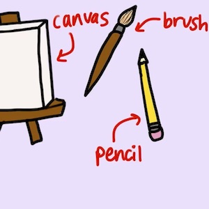 A cartoon drawing shows that some tools you'll need for drawing and painting are a canvas, brush, and pencil.