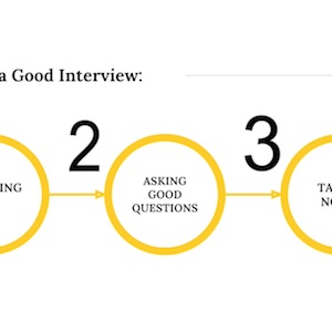 There are 3 keys to a good interview
