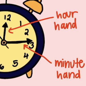 It is important to know the difference between the hour and the minute hands