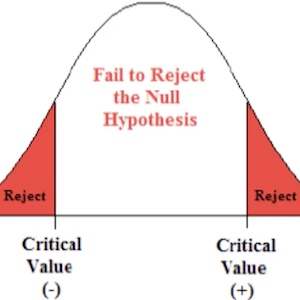 A bell curve shows values with the outer areas labeled as